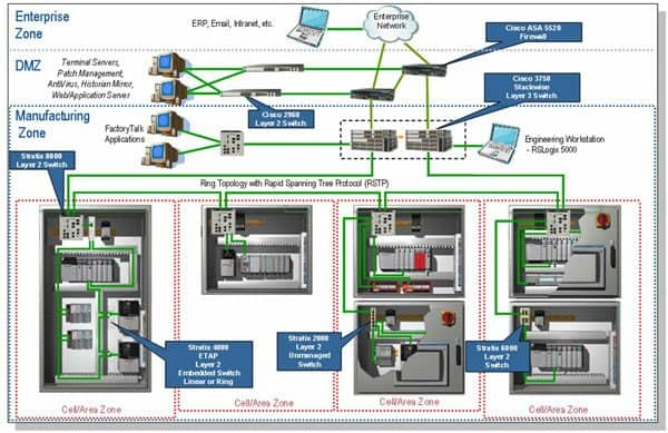 Rockwell Automation Network & Security Services