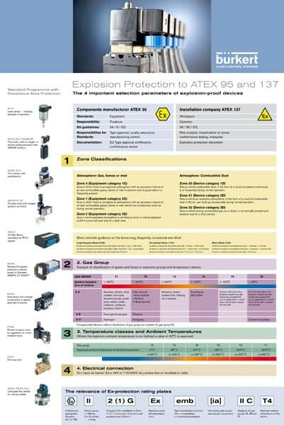 ATEX explosion protection
