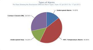 009 - Bericht - Arten von Alarmen