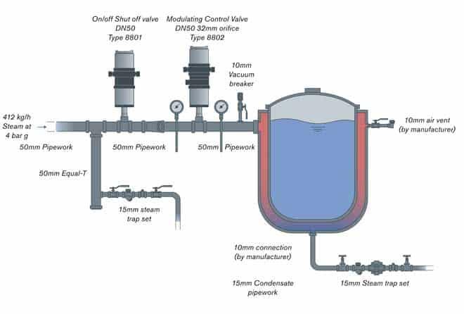 progettazione di scaricatori di condensa efficaci