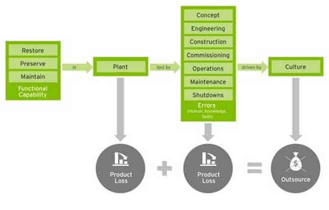 Figura 1 Ciclo de pérdida de producto La contribución del mantenimiento a las pérdidas