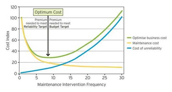 Figura 2 Equilibrar los costos de mantenimiento y la falta de fiabilidad de los activos