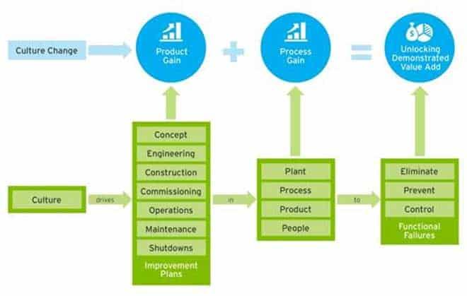 Figura 3 - Implementando mejoras culturales para impulsar el valor
