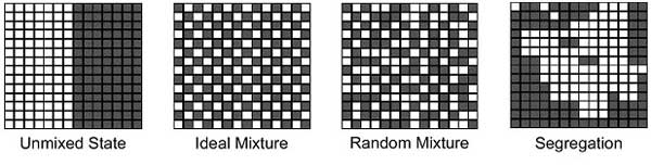 Figura 1. Mixing progressioni