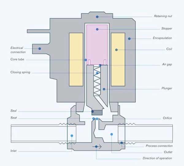 Anatomia della valvola solenoide