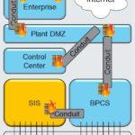 Der internationale Sicherheitsstandard IEC 62443-3-3 erfordert eine Abschottung von Produktionsnetzwerken.
