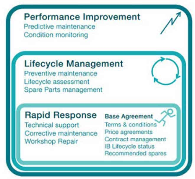 measurement care service
