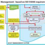Gestão de ativos ISO 55000