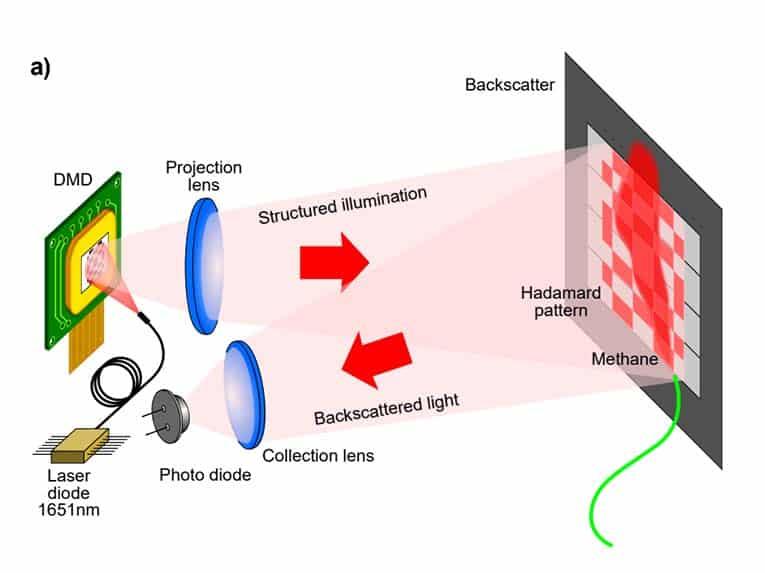 Schema van de optische configuratie
