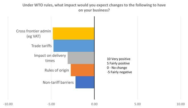 WTO-regels rapport