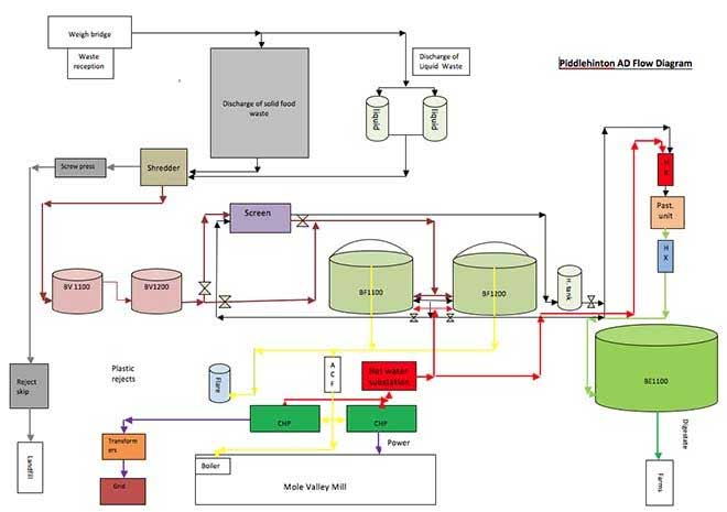 Piddlehinton AD Flow Diagram