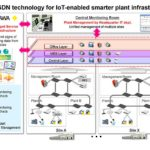 SDN-Lösung (Software Defined Networking)