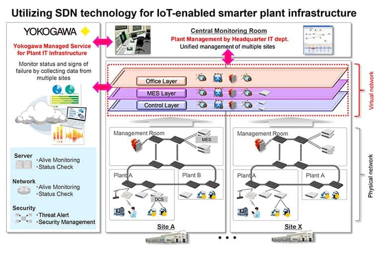 Software-defined networking (SDN) solution