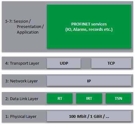 PROFINET architecture with TSN