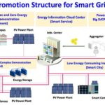 Taiwan Smart Grid