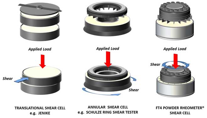 Figure 2: shear cell design