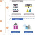Digitalização Industrial