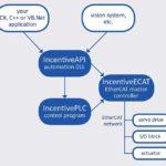 Incentive custom designed control systems