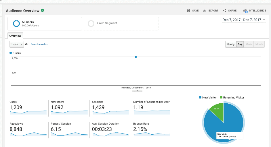 PII Google Analytics Dec 7 2017