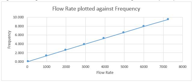 Flow rate versus frequency