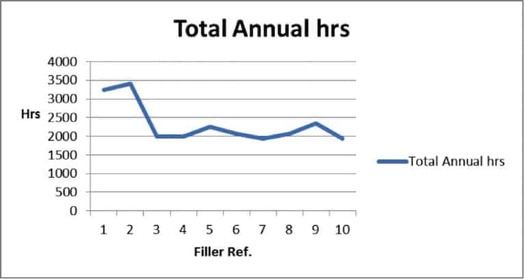 annual lost hours