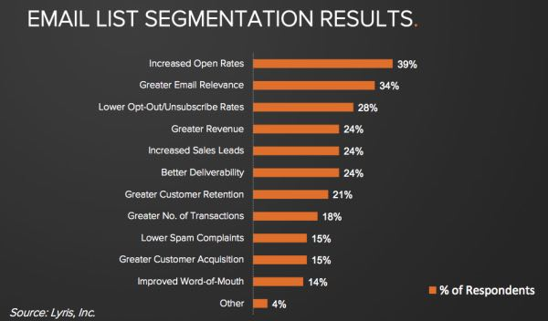 Résultats de segmentation d'email - email marketing industriel