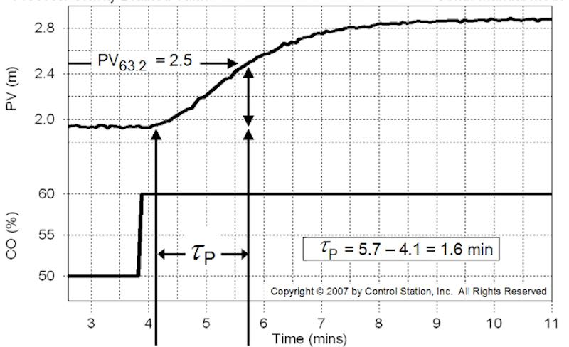 Tuning PID Controllers: Process time constant