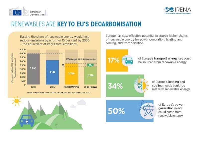 Entkarbonisierung