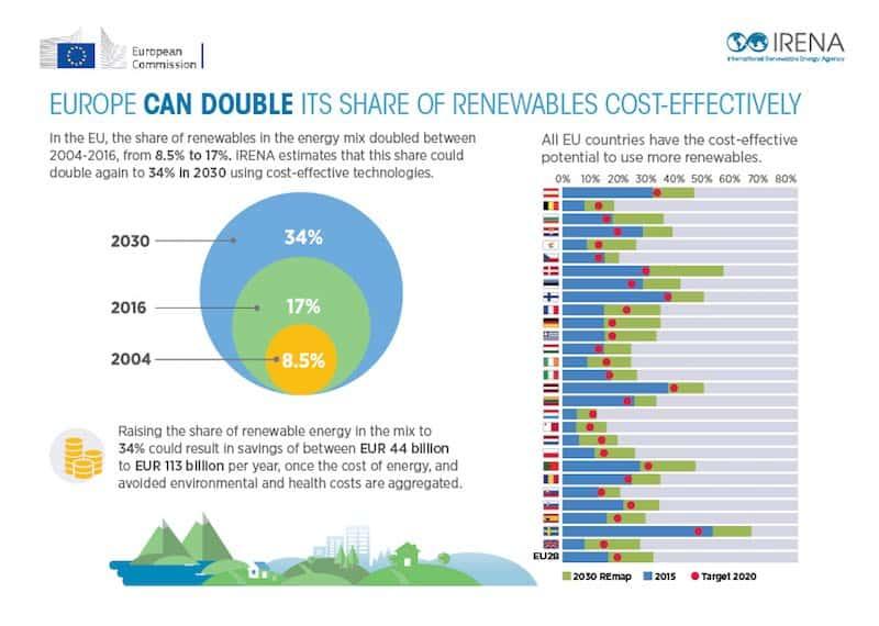 eu verdoppelt erneuerbare Energien