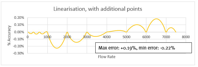 Flowmeter Linearisation Fig-8