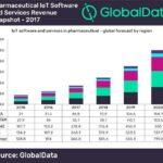 IoT Software Pharma