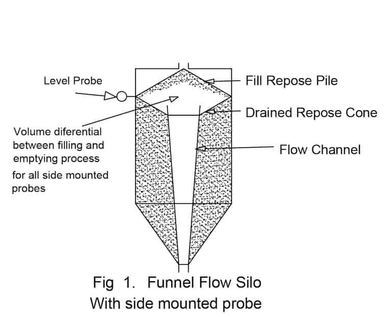 How to Achieve Optimum Silo Level Measurement