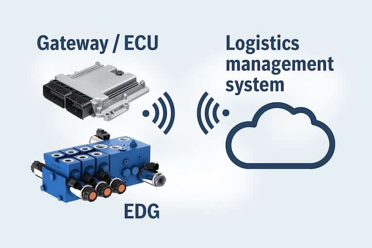Bosch Rexroth sets the Internet of Things (IoT) in motion with working  hydraulics - Process Industry Informer