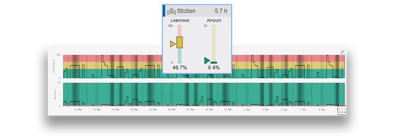 Stiction (or sticky friction) is one of the metrics that can viewed on the KPI dashboard.