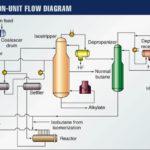 alkylation unit flow diagram