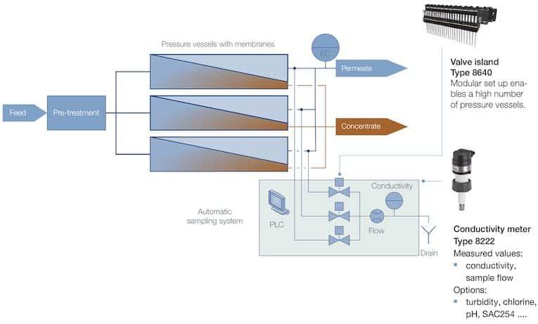 membrane integrity sampling system