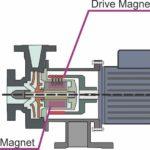 guidare il magnete interno del magnete