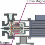 drive magnet internal magnet