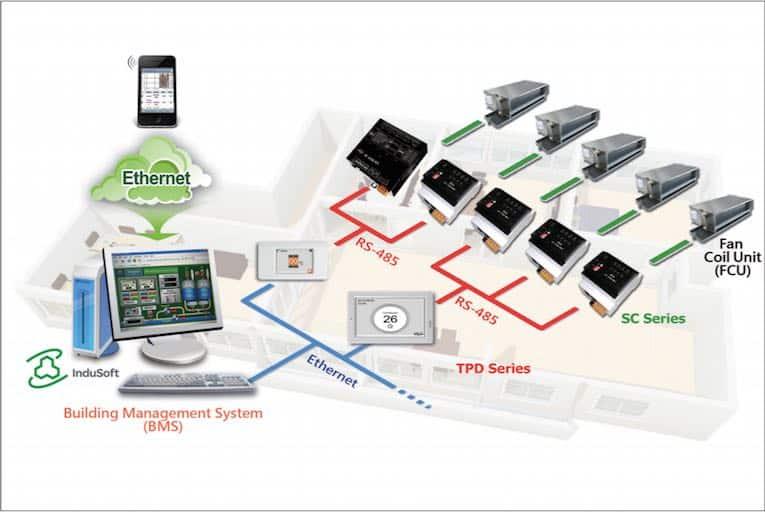 sistema de gestão de iluminação de ar condicionado