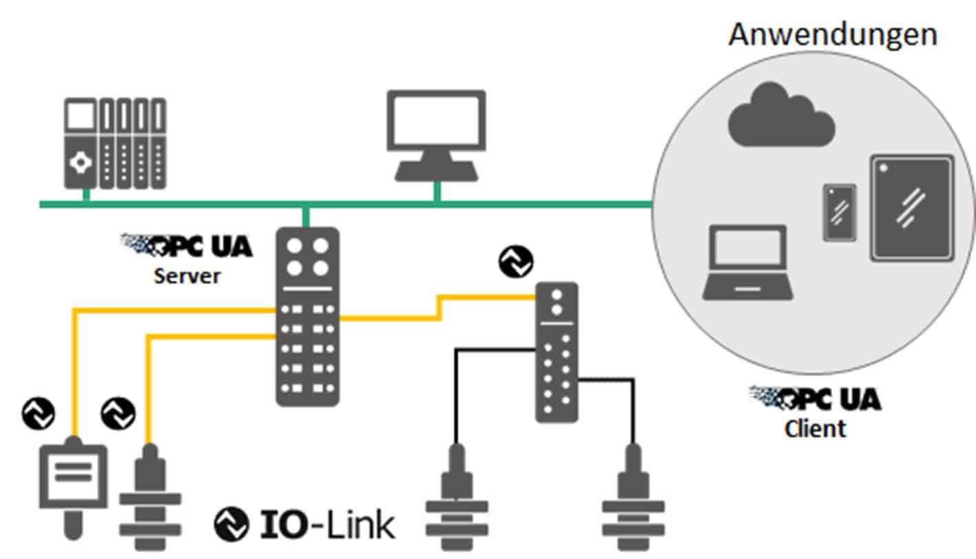 IO -Link Sensor Cloud