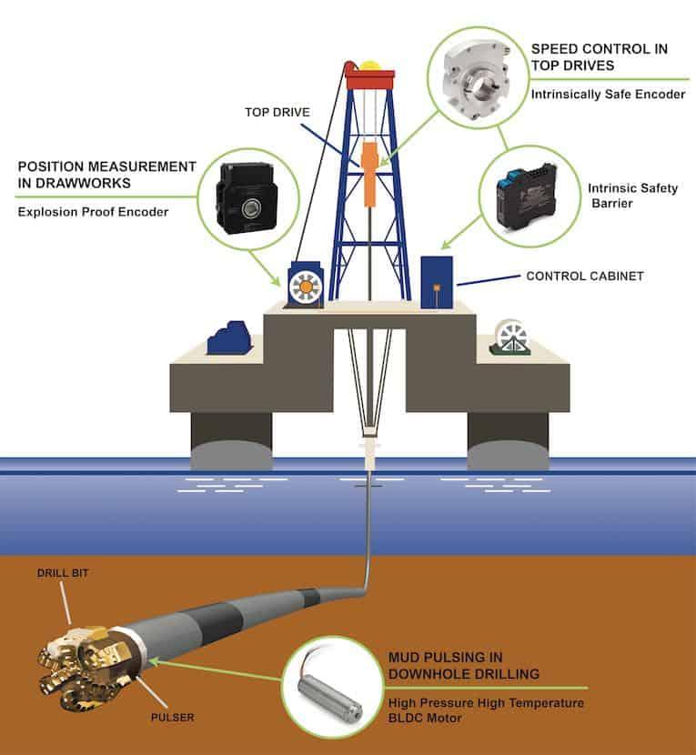 soluciones de motor codificador sensata plataforma petrolera