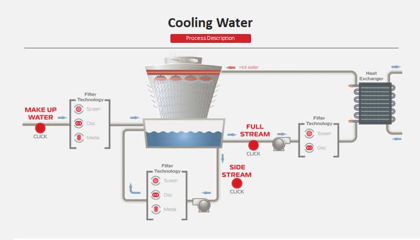 Cooling System Water Filtration