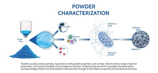 The Definitive Guide to Powder Characterization Whitepaper MIC