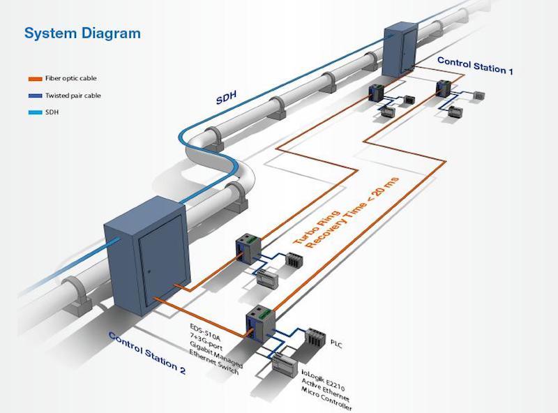 Oli Pipeline Process Control
