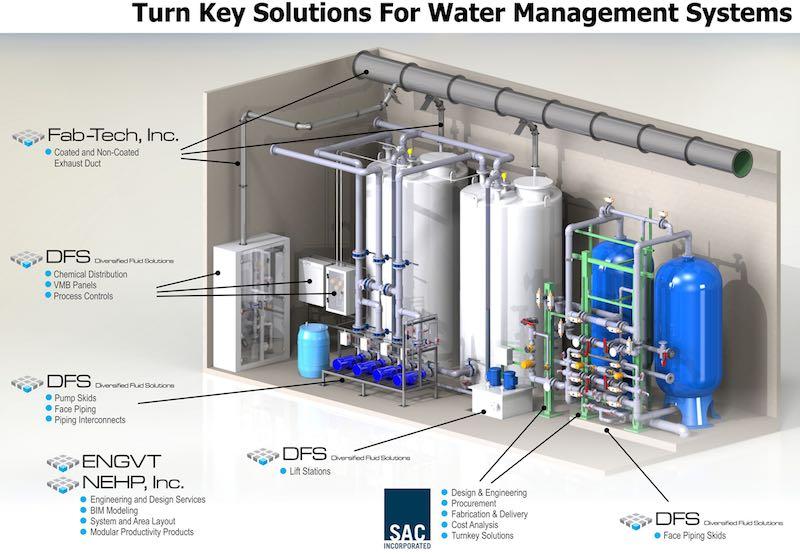 Behandlingsproceskontrol af spildevand