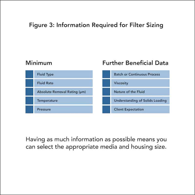 Dimensionierung von Filtrationssystemen Abb. 3: Erforderliche Informationen für die Filterdimensionierung
