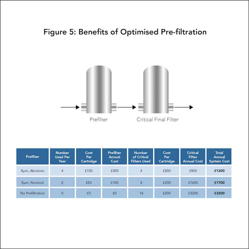 Dimensionierung von Filtrationssystemen Abb. 5: Vorteile einer optimierten Vorfiltration