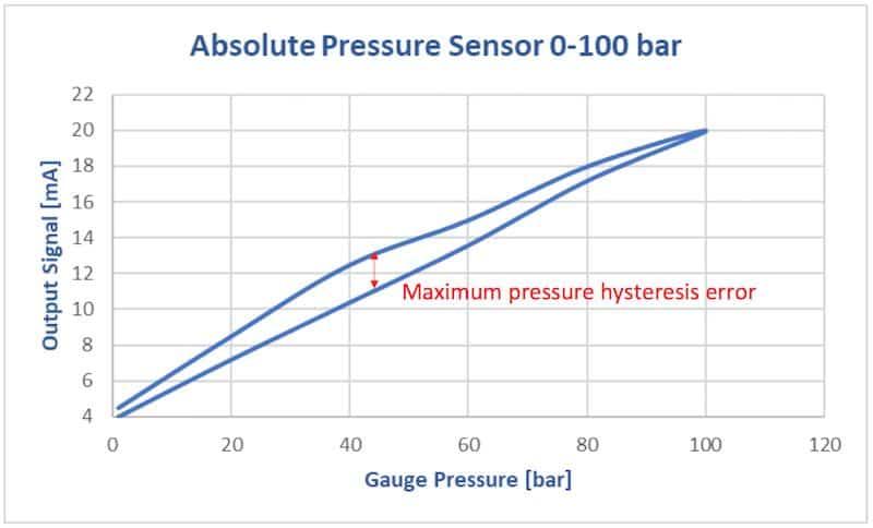 датчик абсолютного давления 0-100 мбар. Измерение давления