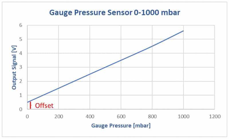måle tryksensor 0-1000 mbar. Trykmåling