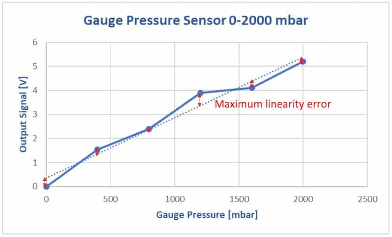 Датчик манометрического давления 0-2000 мбар. Измерение давления